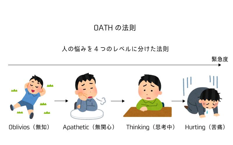 アフィリエイト OATHの法則