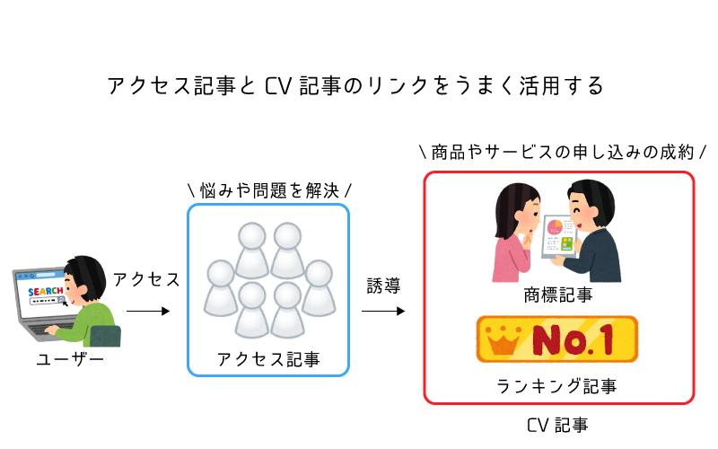 アフィリエイト アクセス記事 CV記事