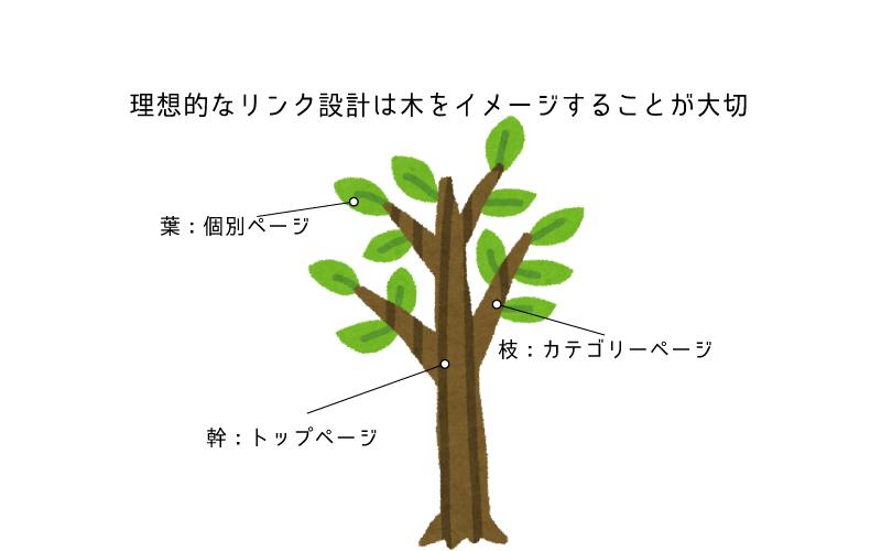 アフィリエイト リンク設計 木 イメージ
