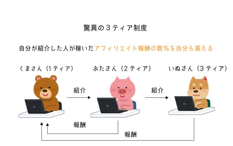 Affiliate Hackers 独自コンテンツ